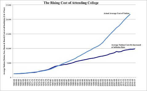 educational costs